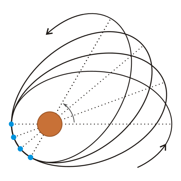 Moon orbit (Wikipedia)